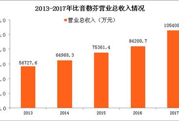 2017年比音勒芬财报分析:利润总额同比增31.45%(图)