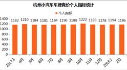 2018年2月杭州小汽车车牌竞价数据分析:个人最低成交价回落四万元以下(图表)