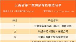 云南省第二批国家绿色制造名单:共5家单位上榜(附名单)