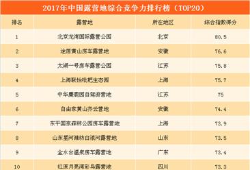2017年中国露营地综合竞争力排行榜(TOP20)