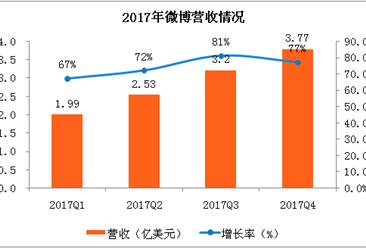 2017年第四季度微博财报分析:用户和商业变现仍然强劲(附全文)