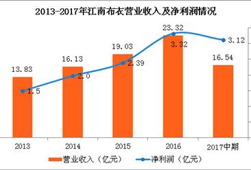 江南布衣2017年中期营收达16.54亿元 同比增长26.2%(图)