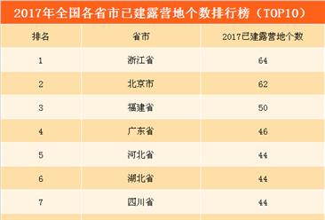 2017年全国各省份露营地数量排行榜:北京/内蒙古/河北位列前三(附榜单)