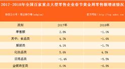 化妝品類領跑2018年春節消費 零售額同比增4.5%(附圖表)