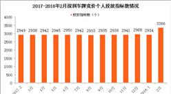 2018年2月深圳市小汽車車牌競價情況統計分析(附圖表)