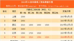 2018年31省市最低工资排行榜:上海等5地超2000 这8省市未调整(附榜单)