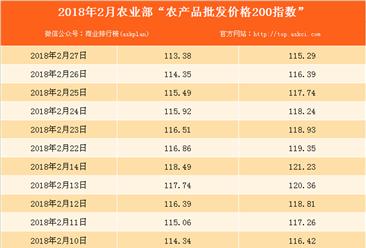 2018年2月27日农产品批发价格指数分析:猪肉价格下降2.3%(表)
