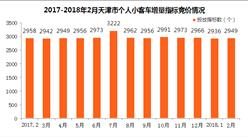 2018年2月天津小汽車車牌競價情況統計分析(附圖表)