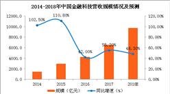 2018年中国金融科技营收规模预测:2018年总规模将达9698.8亿