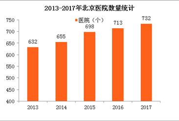 2017年北京医院数量732个 执业(助理)医师增加2.7万(附图表)