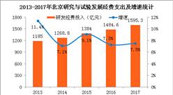 2017年北京研发经费投入1595亿 同比增长7.5%(附图表)