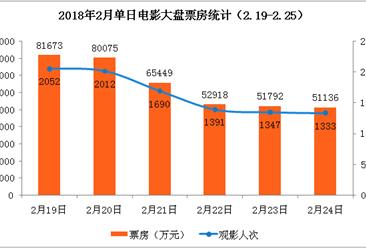 2018年2月电影票房周报:春节档大盘增长28% 《唐人街探案2》险胜《红海行动》(2.19-2.25)