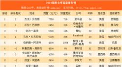 2018胡润全球富豪排行榜TOP100:比尔•盖茨错失首富宝座 马化腾成华人首富(附榜单)