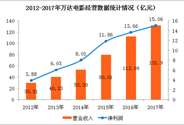 万达电影2017年经营数据分析:全年净利润增长10.22%(附图表)