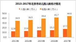 2017年北京市教育事业发展数据统计:幼儿园入园人数增长15.86%(附图表)