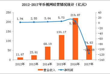 2017年乐视网净亏损116亿元  同比下滑2192.53%(附图表)