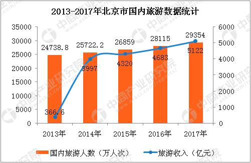 2017北京市旅游业数据统计:全年旅游收入增长8.9%(图表)