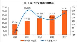 安踏2017年实现营收166.9亿元 同比增长25.1%