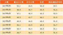 2018年2月非制造业商务活动指数环比回落0.9个百分点(附图表)