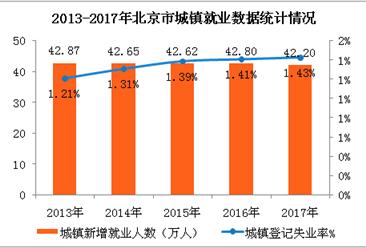 2017年北京市城镇新增就业42.2万人   失业率为1.43%(图)
