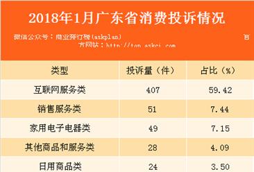 2018年1月广东省消费者投诉情况分析:总投诉量达685件