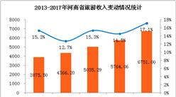 2017年河南省旅游业数据:全年旅游收入增长17%(附图表)