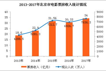 2017年北京市文化事业数据统计:全年电影票房收入增长12%(附图表)