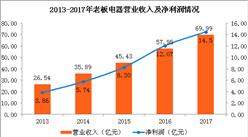 老板电器2017年业绩分析:6年来营收增长率首次低于25%