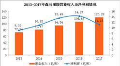 森马2017年业绩分析:营收突破120亿 创历史新高!(图)