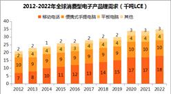 消費型電子產品普及促進鋰電池需求增長:移動電話占比近半(附圖表)