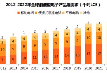 消费型电子产品普及促进鋰电池需求增长:移动电话占比近半(附图表)