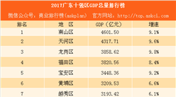 2017广东十强区GDP排行榜:南山天河突破4000亿 龙岗反超福田(附榜单)