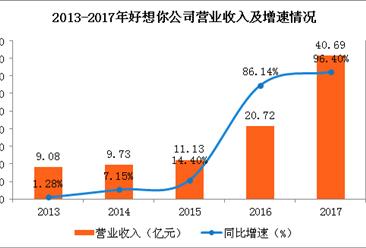 2017年度好想你经营数据分析:好想你营收翻番 同比增96.40%
