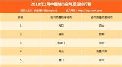 2018年1月中国城市空气质量排行榜(TOP10)