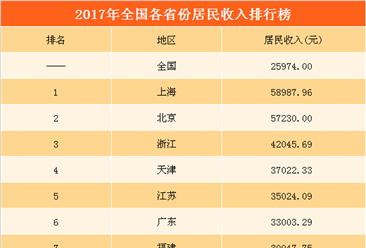 2017年全国31省市居民收入排行榜:上海居民最有钱 7省市突破3万 (附榜单)