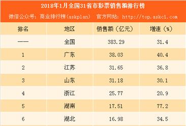 2018年1月全国31省市彩票销售额排行榜:天津等6省市增速超50%(附榜单)