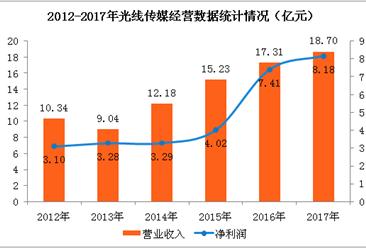 光线传媒2017年经营数据分析:全年净利润增长10.38%(附图表)