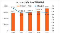 2017年河北统计公报:GDP总量35964亿 常住人口增量近50万(附图表)