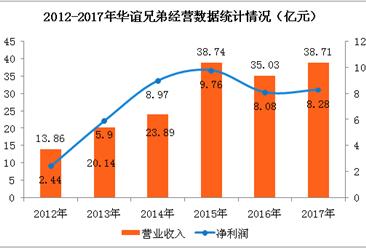 华谊兄弟2017年营收增长10.49%   实现国内总票房约51亿元(图表)