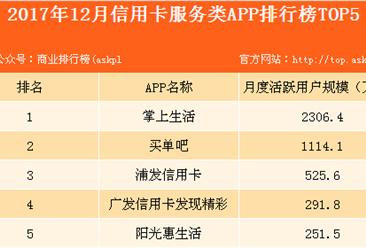2017年信用卡服务类APP排行榜(Top5):掌上生活位列榜首