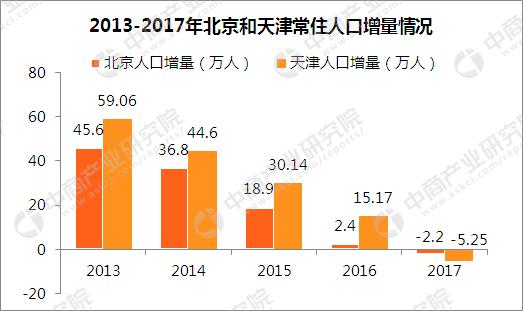 """2018北京外来人口_""""租购同权""""给外来人员""""减负"""""""