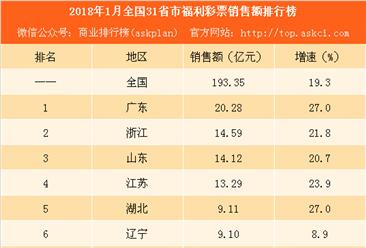 2018年1月全国31省市福利彩票销售额排行榜:广东最高 内蒙古负增长(附榜单)
