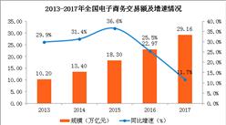 2017年全国电商交易额达29.16万亿 同比增11.7%(图)