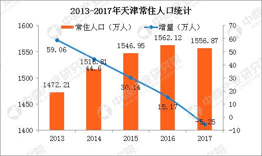 2018年末天津人口_2017年末天津全社会就业人口894.83万人降幅0.84%