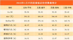 2018年1月全國星級酒店經營數據分析:平均出租率為55.56%(附圖表)