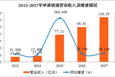 2017年申通快递营收达126.57亿 同比增长28.1%