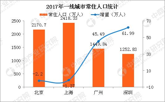 2017广州各区人口数据_广州2017各区人口数据出炉!南沙人口、GDP增幅最大