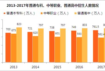 2017年全国普通本专科在校生达2753.6万 招生人数逐年上升