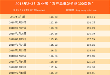 2018年3月1日农产品批发价格指数分析:猪肉价格下降1.7%(表)
