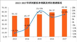白酒股拉升走强洋河股份涨超2% 2017年洋河股份净利增13.23%